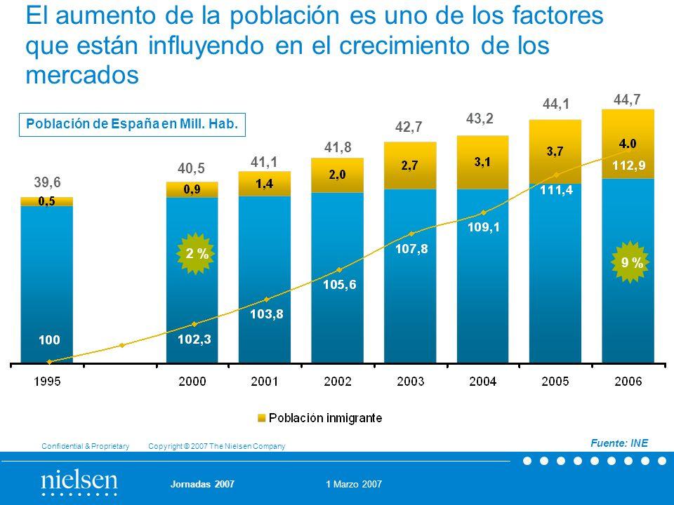 Población de España en Mill. Hab.