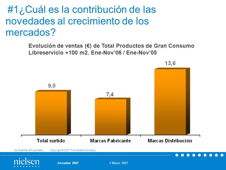 #1¿Cuál es la contribución de las novedades al crecimiento de los mercados