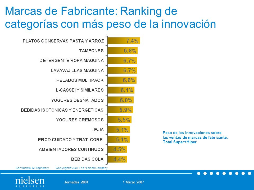 Marcas de Fabricante: Ranking de categorías con más peso de la innovación