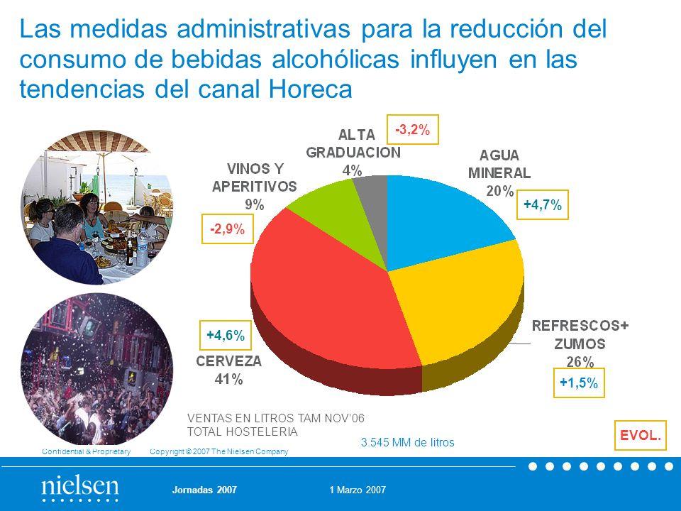 Las medidas administrativas para la reducción del consumo de bebidas alcohólicas influyen en las tendencias del canal Horeca