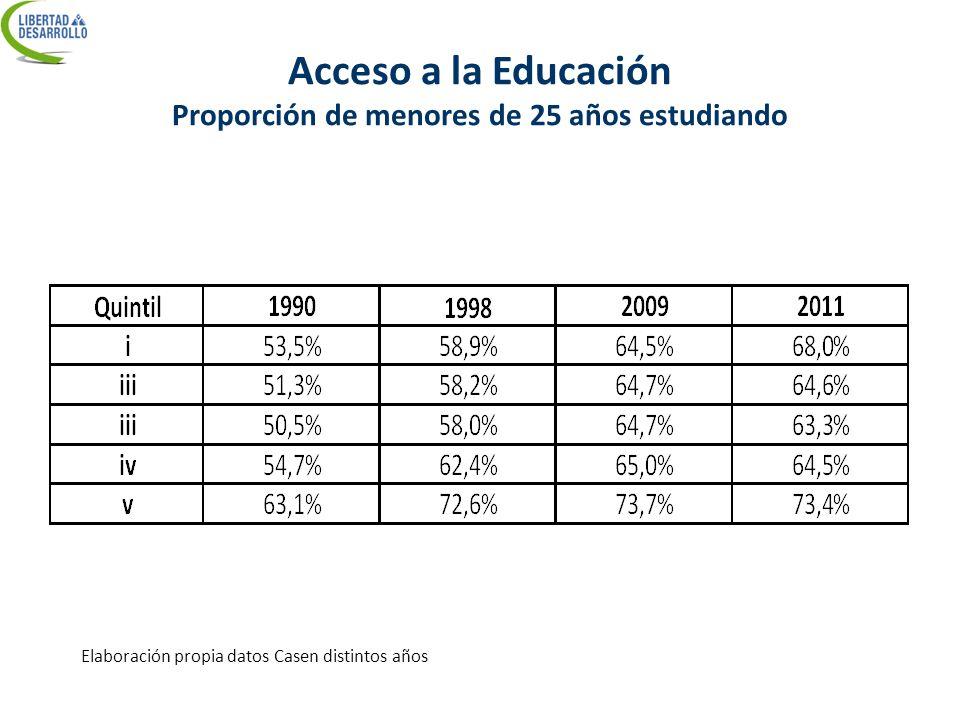Acceso a la Educación Proporción de menores de 25 años estudiando