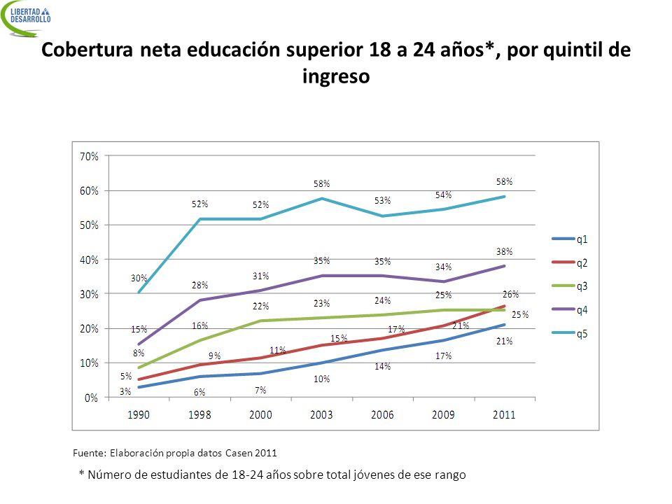 Cobertura neta educación superior 18 a 24 años