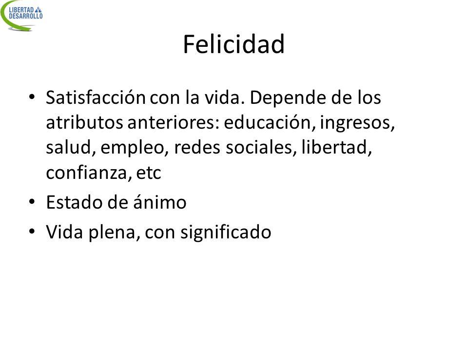Felicidad Satisfacción con la vida. Depende de los atributos anteriores: educación, ingresos, salud, empleo, redes sociales, libertad, confianza, etc.