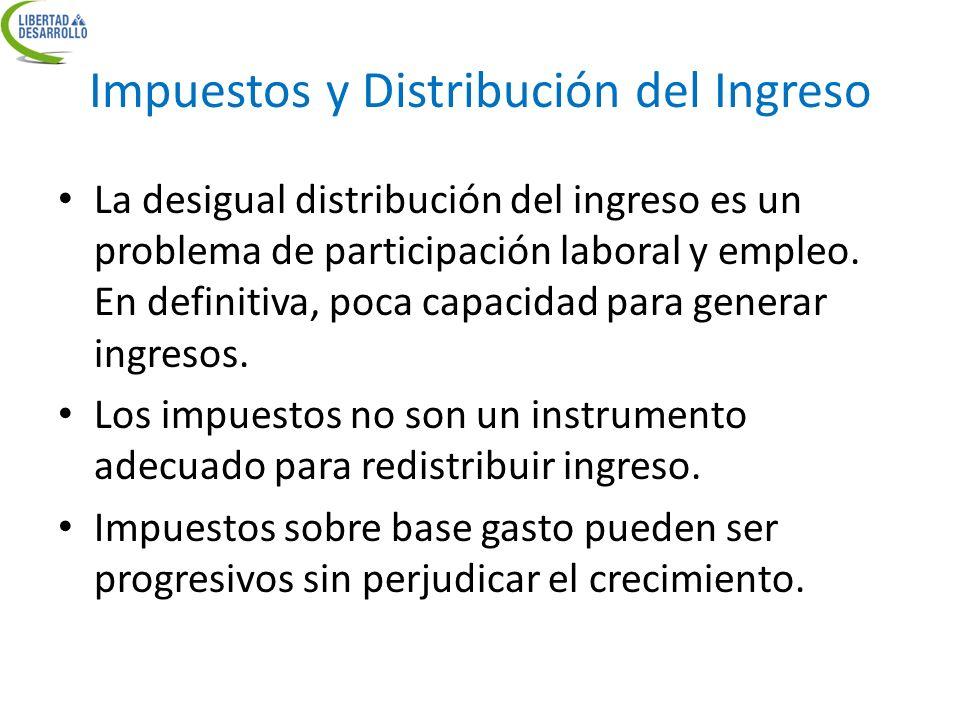 Impuestos y Distribución del Ingreso