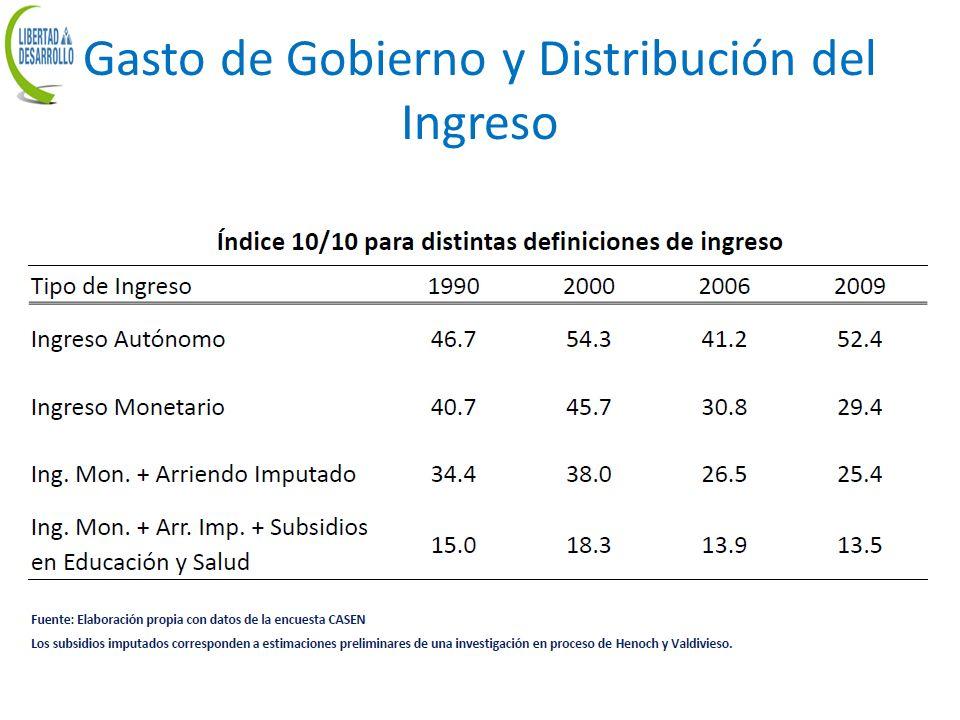 Gasto de Gobierno y Distribución del Ingreso
