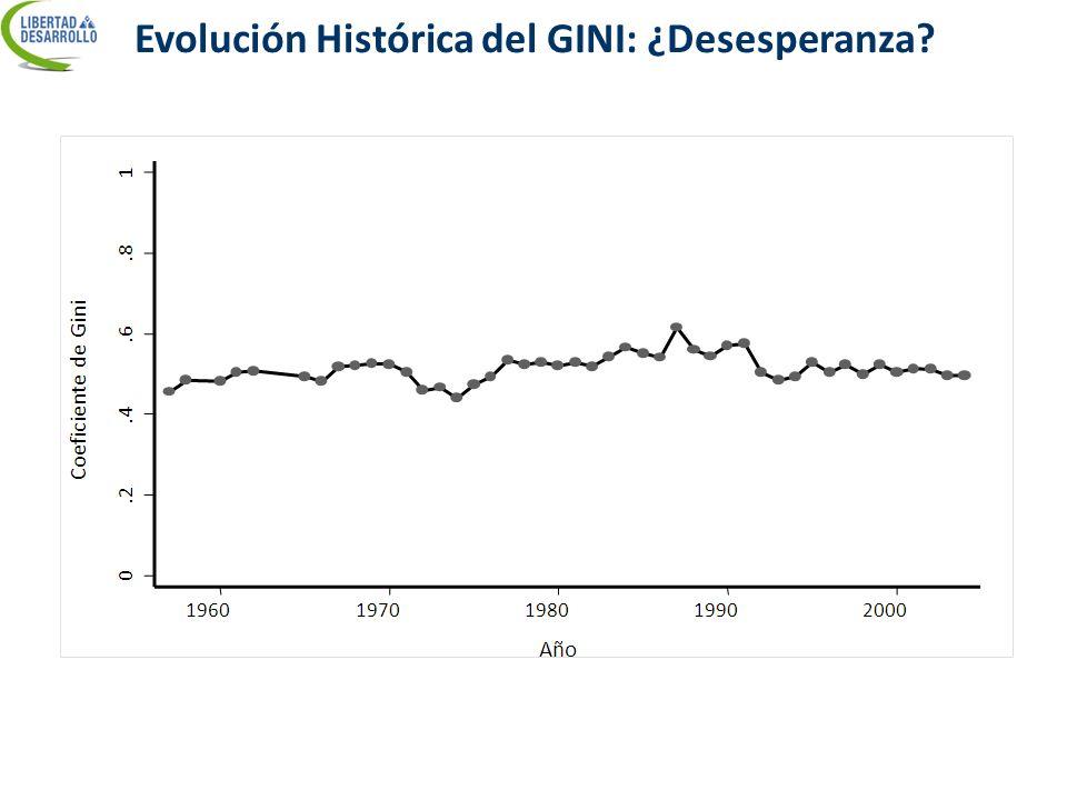 Evolución Histórica del GINI: ¿Desesperanza