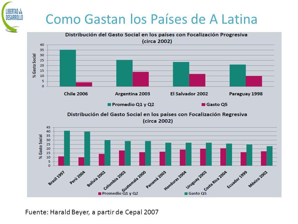 Como Gastan los Países de A Latina
