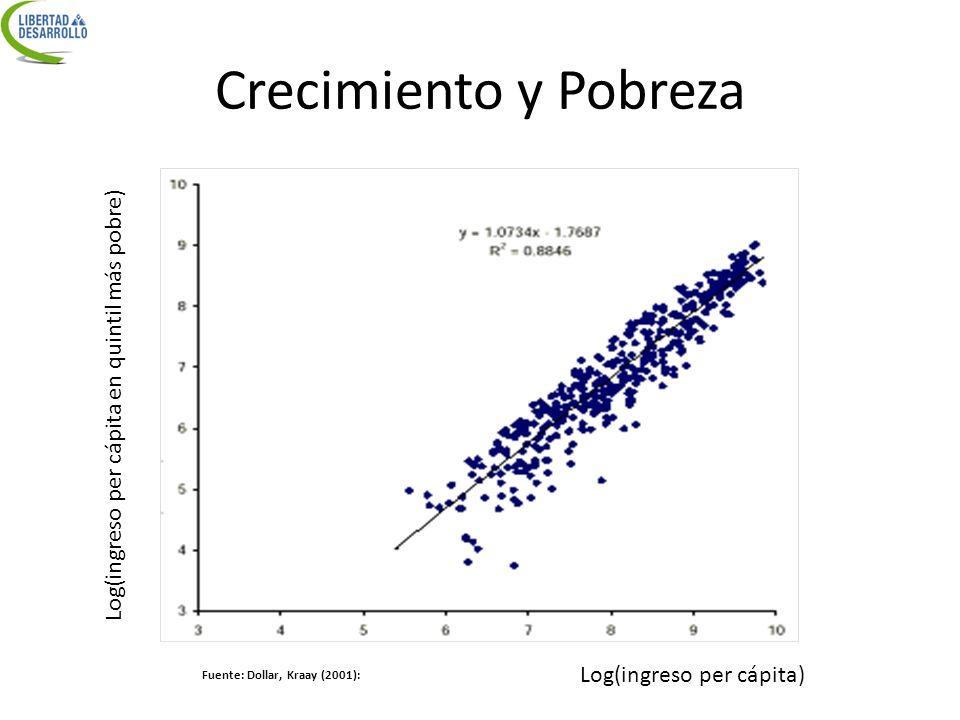 Log(ingreso per cápita en quintil más pobre)