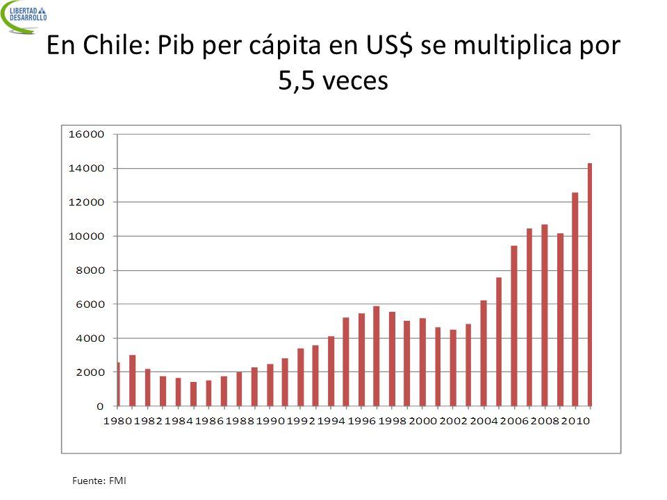 En Chile: Pib per cápita en US$ se multiplica por 5,5 veces