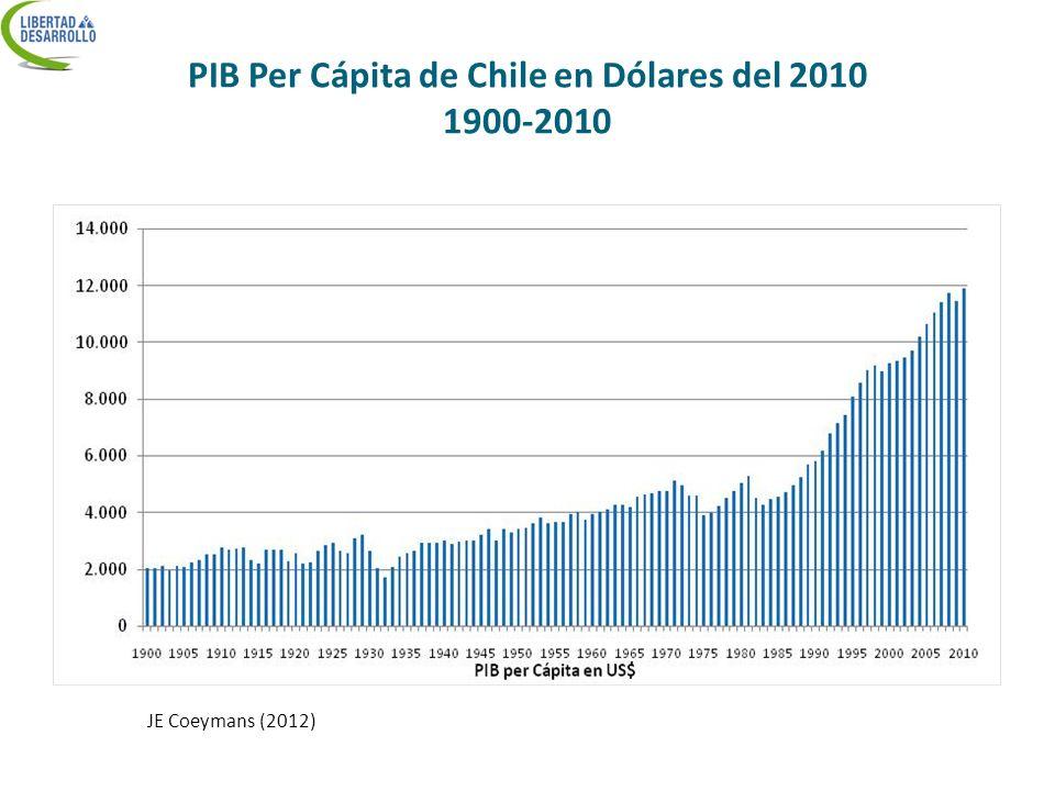 PIB Per Cápita de Chile en Dólares del 2010 1900-2010
