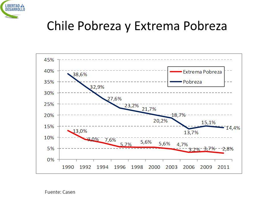 Chile Pobreza y Extrema Pobreza