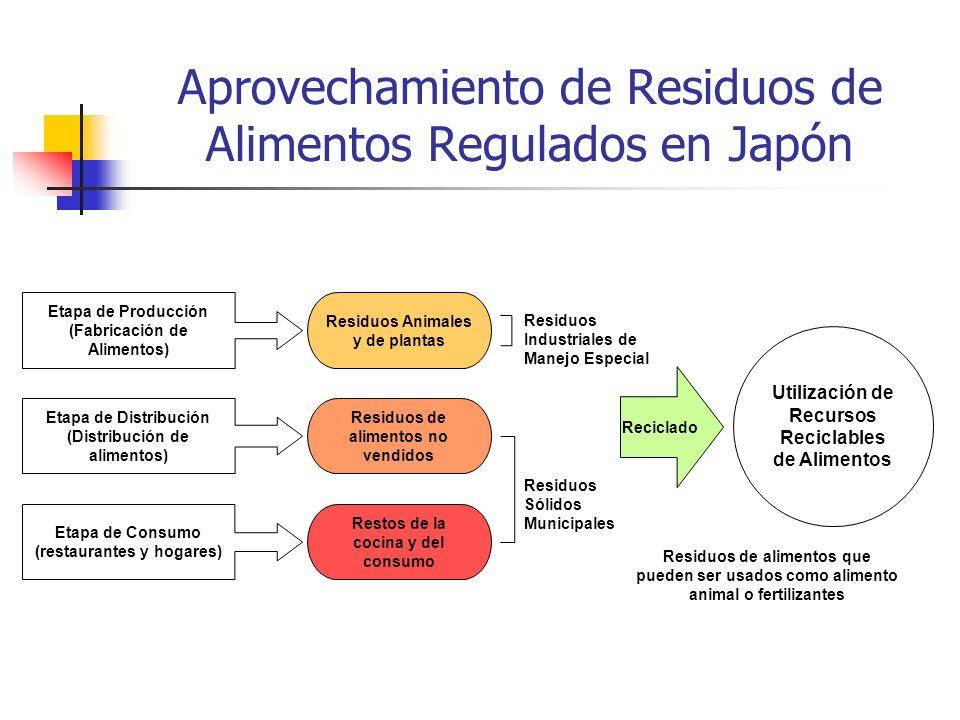 Aprovechamiento de Residuos de Alimentos Regulados en Japón