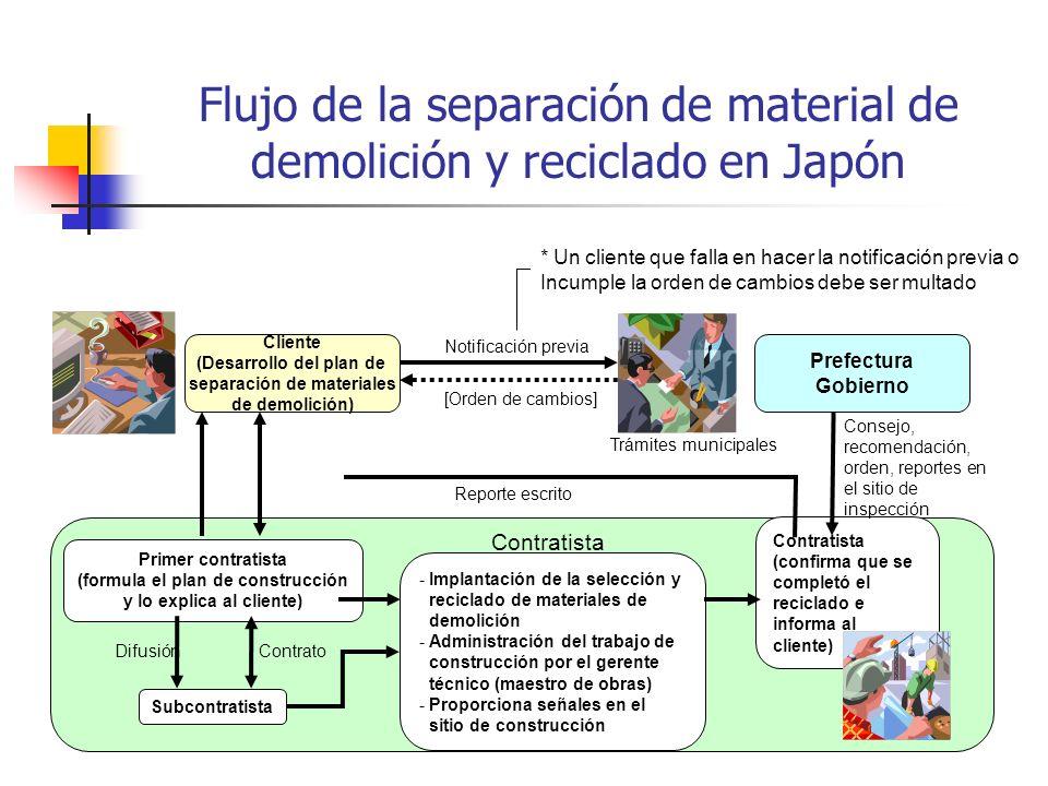 Flujo de la separación de material de demolición y reciclado en Japón