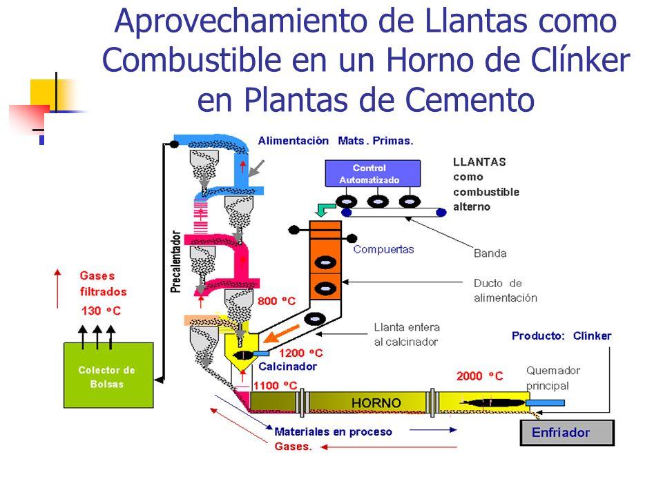 Aprovechamiento de Llantas como Combustible en un Horno de Clínker en Plantas de Cemento