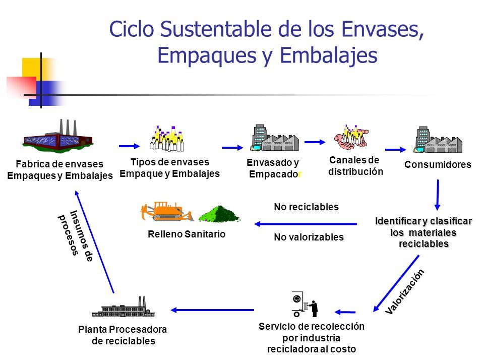 Ciclo Sustentable de los Envases, Empaques y Embalajes