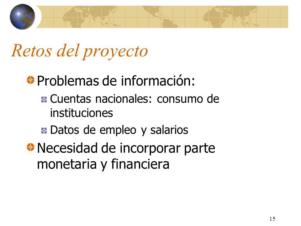 Retos del proyecto Problemas de información: