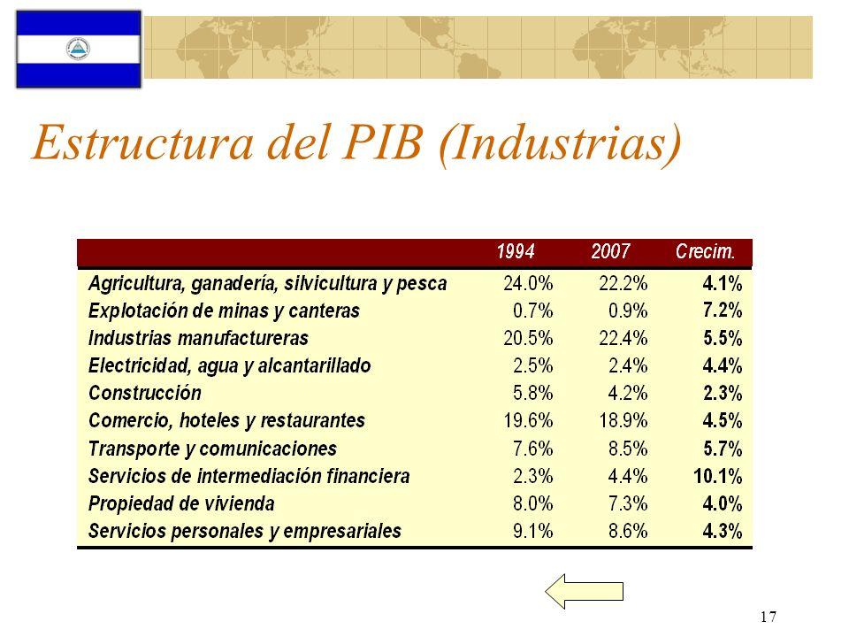 Estructura del PIB (Industrias)