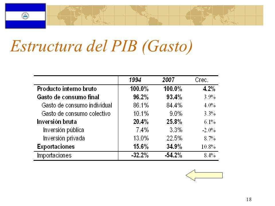 Estructura del PIB (Gasto)
