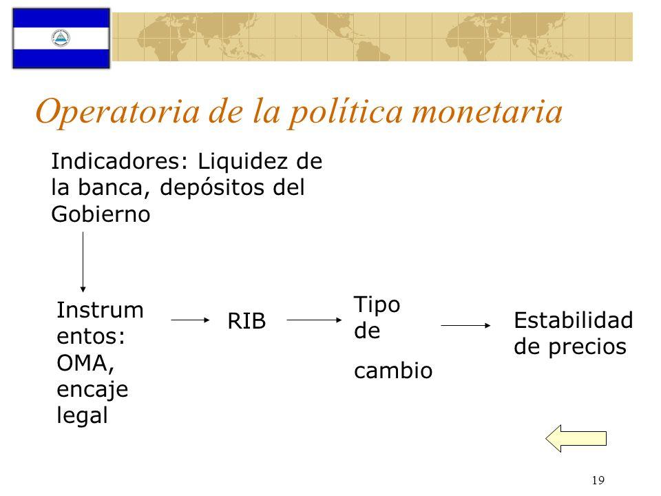 Operatoria de la política monetaria