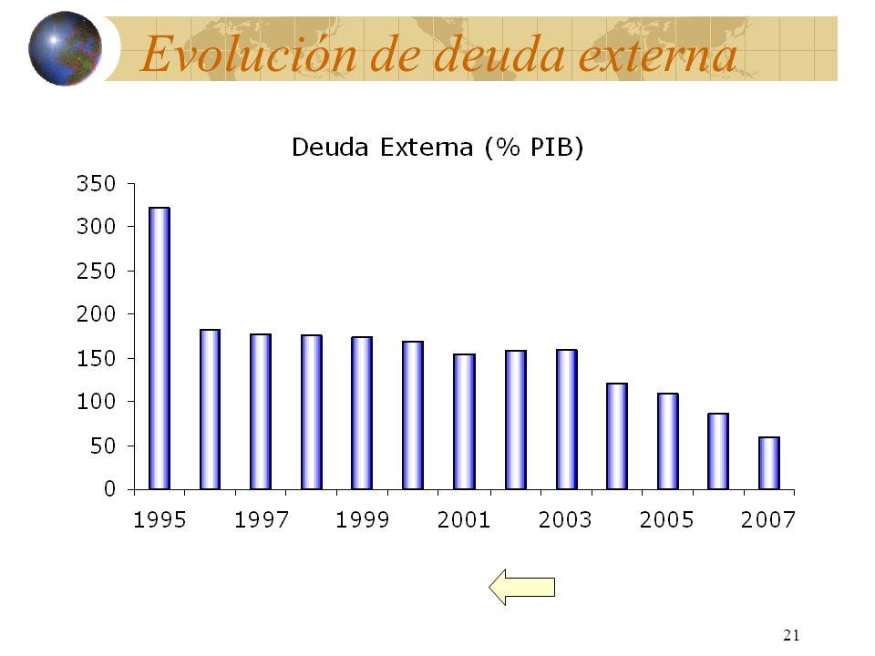 Evolución de deuda externa