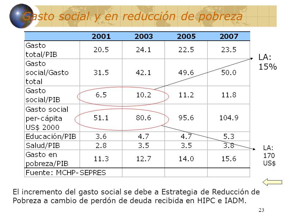 Gasto social y en reducción de pobreza