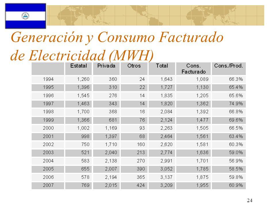 Generación y Consumo Facturado de Electricidad (MWH)