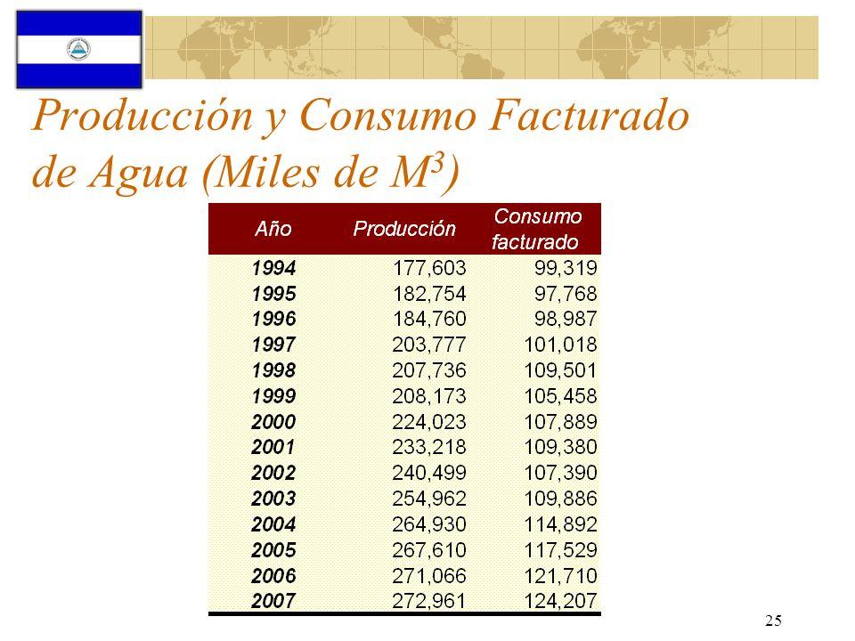 Producción y Consumo Facturado de Agua (Miles de M3)