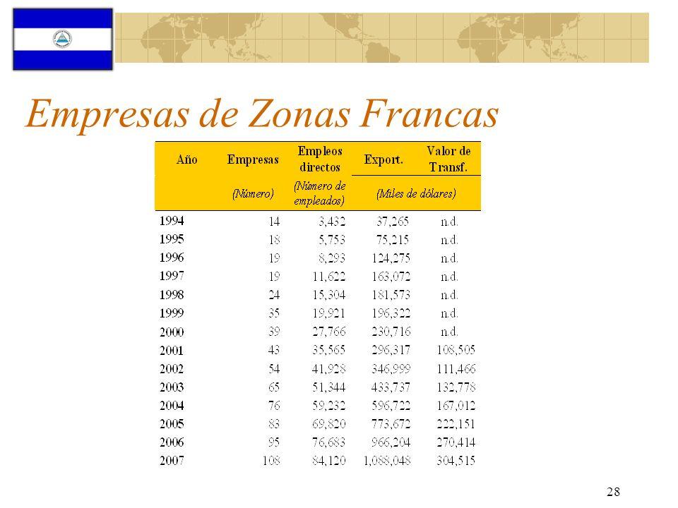 Empresas de Zonas Francas