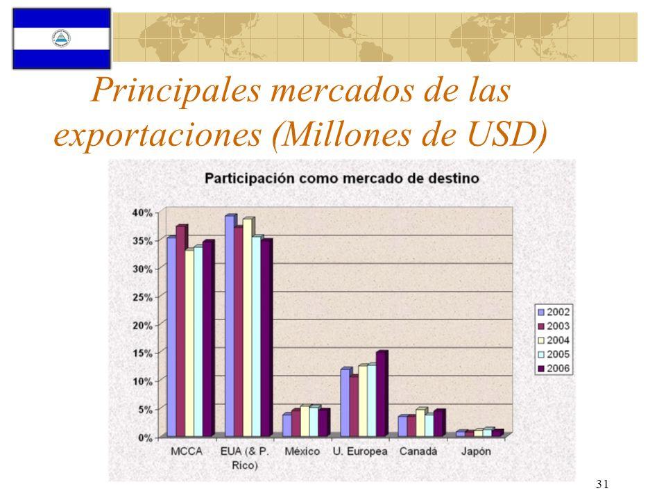 Principales mercados de las exportaciones (Millones de USD)