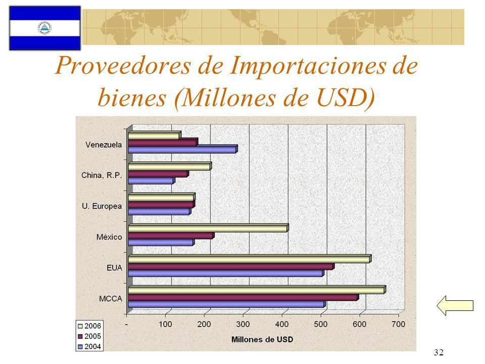 Proveedores de Importaciones de bienes (Millones de USD)