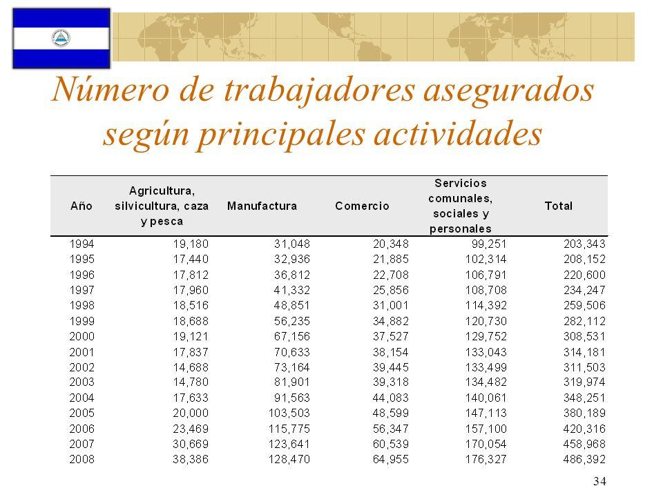 Número de trabajadores asegurados según principales actividades