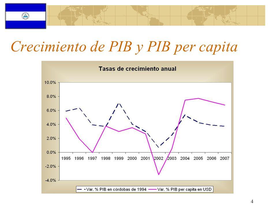 Crecimiento de PIB y PIB per capita