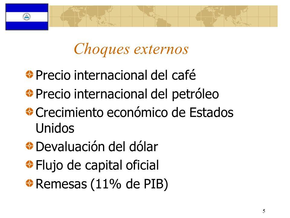 Choques externos Precio internacional del café