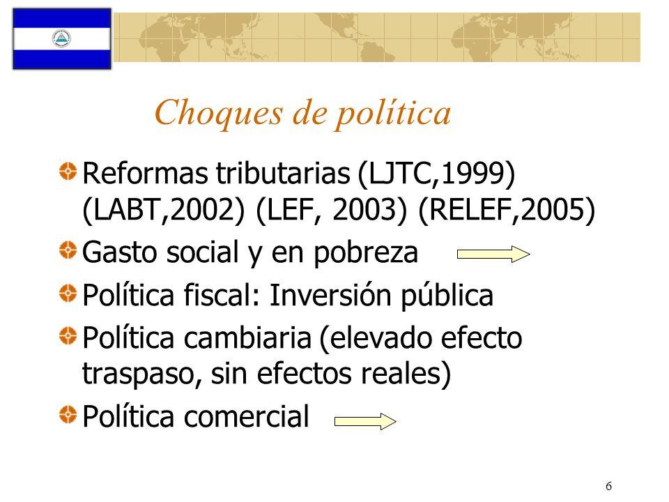 Choques de política Reformas tributarias (LJTC,1999) (LABT,2002) (LEF, 2003) (RELEF,2005) Gasto social y en pobreza.