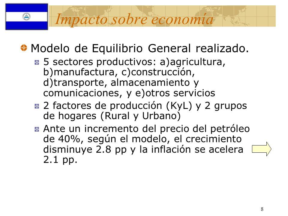 Impacto sobre economía