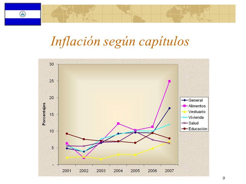 Inflación según capítulos