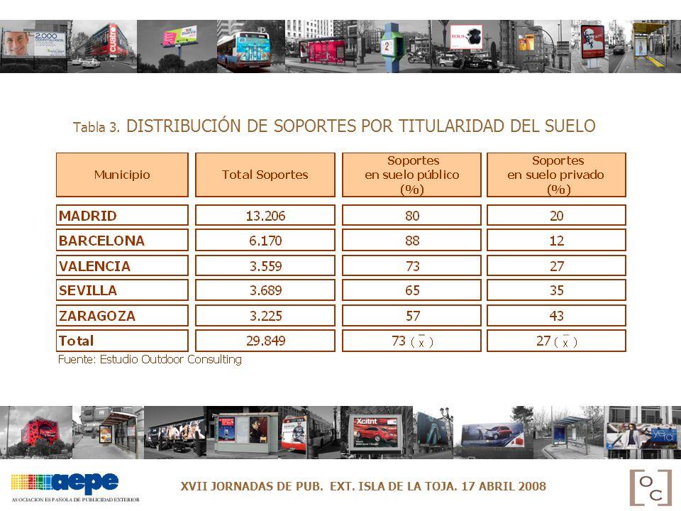 Tabla 3. DISTRIBUCIÓN DE SOPORTES POR TITULARIDAD DEL SUELO