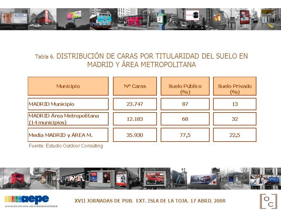 Tabla 6. DISTRIBUCIÓN DE CARAS POR TITULARIDAD DEL SUELO EN MADRID Y ÁREA METROPOLITANA