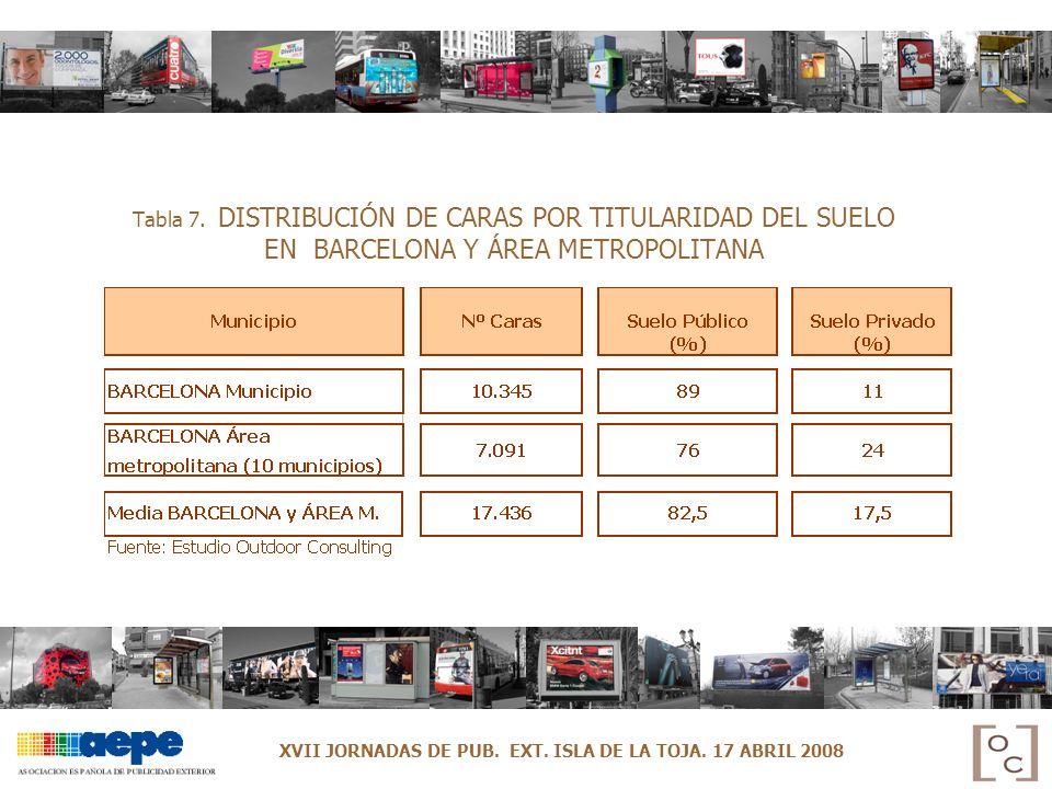 Tabla 7. DISTRIBUCIÓN DE CARAS POR TITULARIDAD DEL SUELO EN BARCELONA Y ÁREA METROPOLITANA