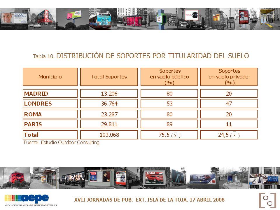 Tabla 10. DISTRIBUCIÓN DE SOPORTES POR TITULARIDAD DEL SUELO