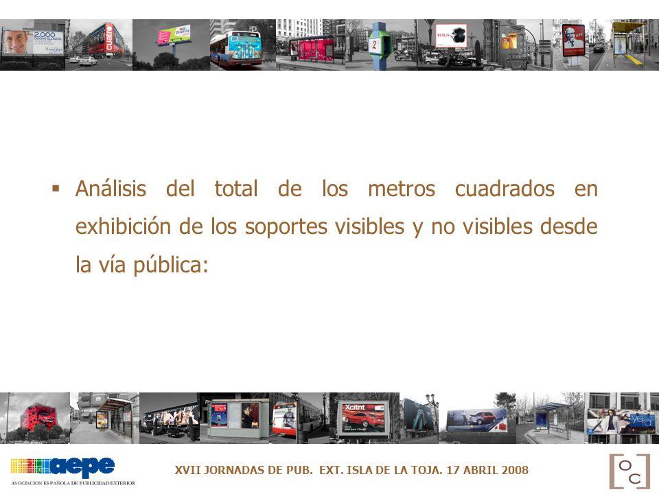 Análisis del total de los metros cuadrados en exhibición de los soportes visibles y no visibles desde la vía pública: