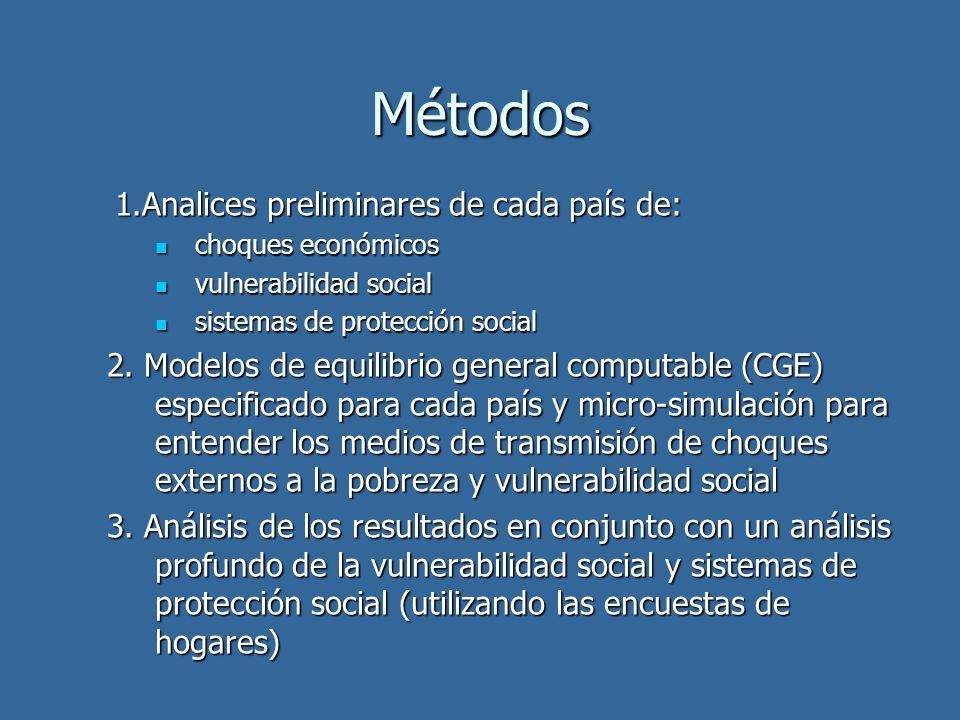 Métodos 1.Analices preliminares de cada país de: