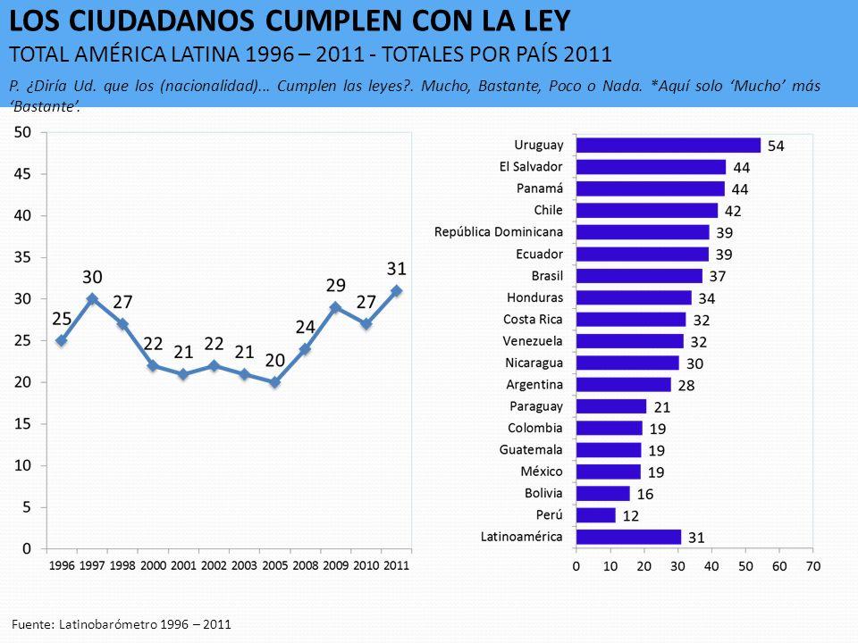 LOS CIUDADANOS CUMPLEN CON LA LEY TOTAL AMÉRICA LATINA 1996 – 2011 - TOTALES POR PAÍS 2011