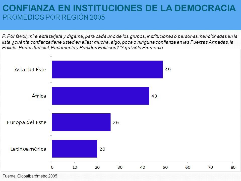 CONFIANZA EN INSTITUCIONES DE LA DEMOCRACIA