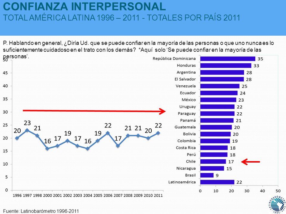 CONFIANZA INTERPERSONAL TOTAL AMÉRICA LATINA 1996 – 2011 - TOTALES POR PAÍS 2011