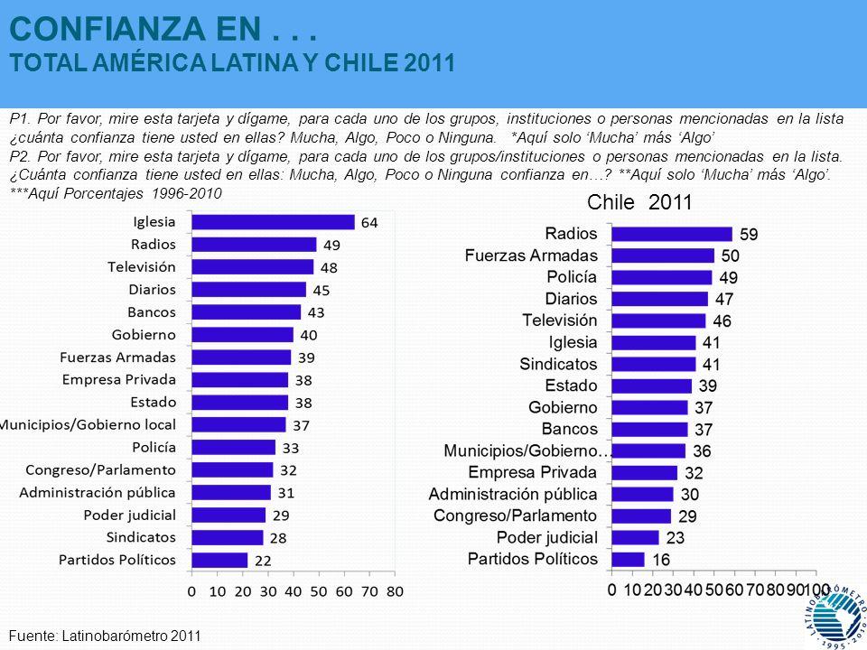 CONFIANZA EN . . . TOTAL AMÉRICA LATINA Y CHILE 2011