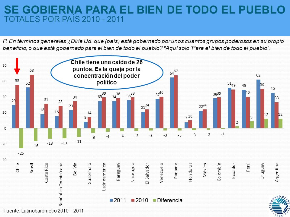 SE GOBIERNA PARA EL BIEN DE TODO EL PUEBLO TOTALES POR PAÍS 2010 - 2011