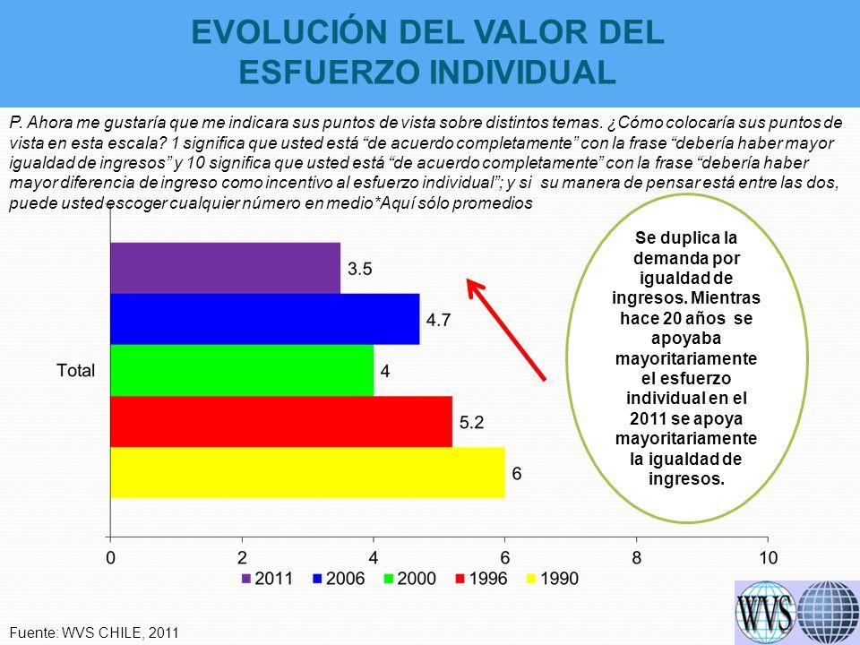 EVOLUCIÓN DEL VALOR DEL ESFUERZO INDIVIDUAL