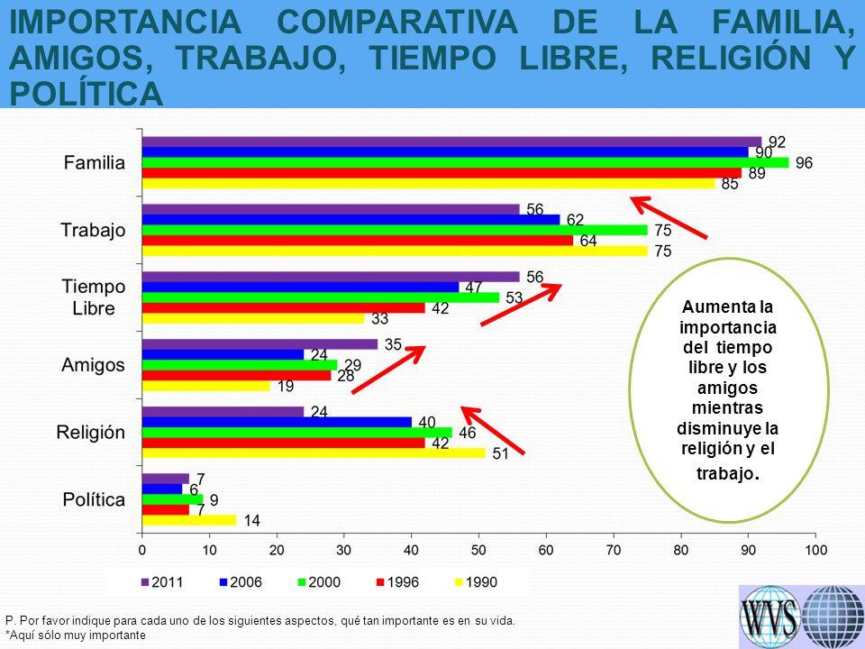 IMPORTANCIA COMPARATIVA DE LA FAMILIA, AMIGOS, TRABAJO, TIEMPO LIBRE, RELIGIÓN Y POLÍTICA