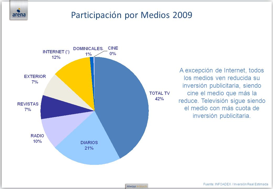 Participación por Medios 2009
